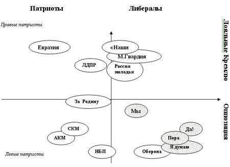 Схема молодёжных организаций в